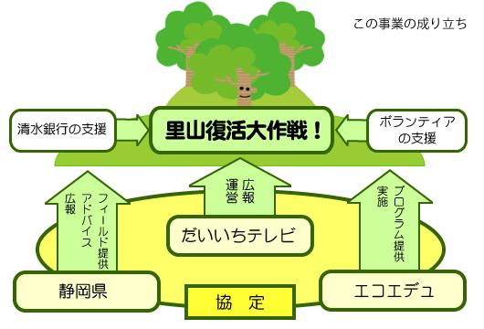 「ダイちゃんあいちゃんの森」里山復活大作戦!