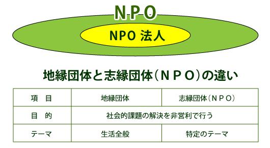 地縁団体と志縁団体(NPO)の違い